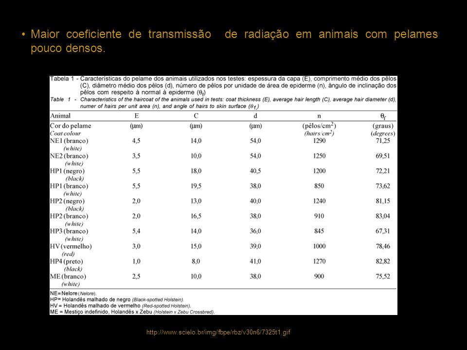 Maior coeficiente de transmissão de radiação em animais com pelames pouco densos. http://www.scielo.br/img/fbpe/rbz/v30n6/7325t1.gif