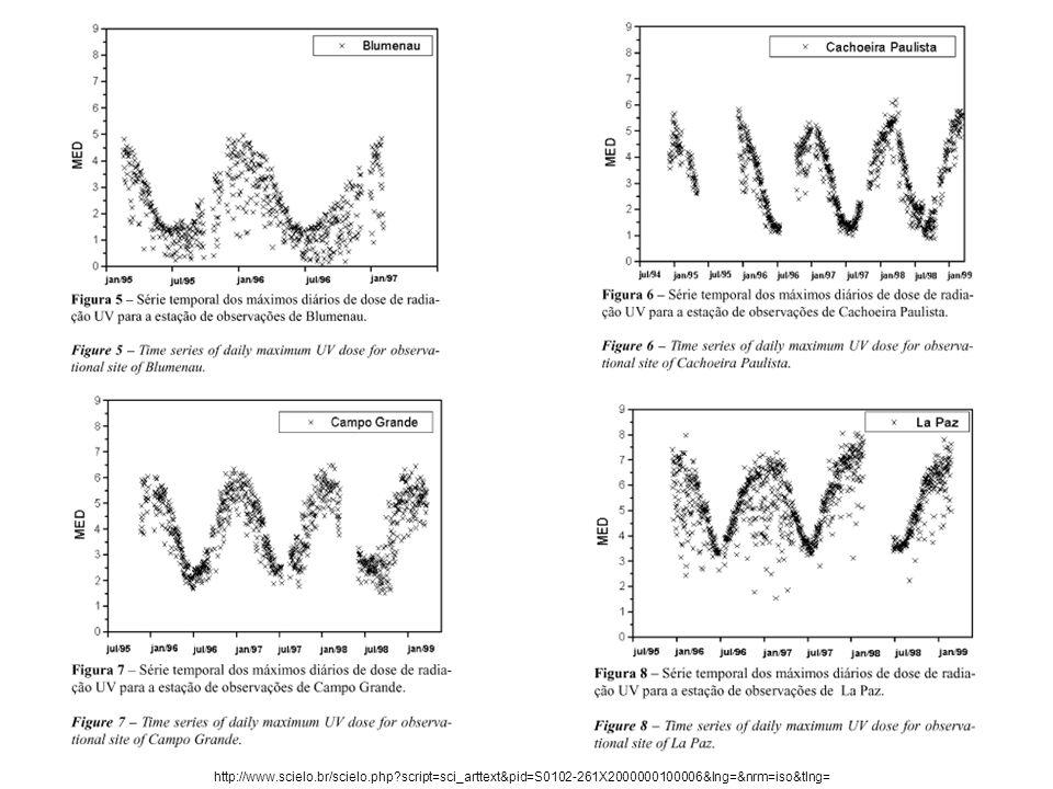 Efeito dos Raios Ultravioleta em peixes da Amazônia VAL, Adalberto L.