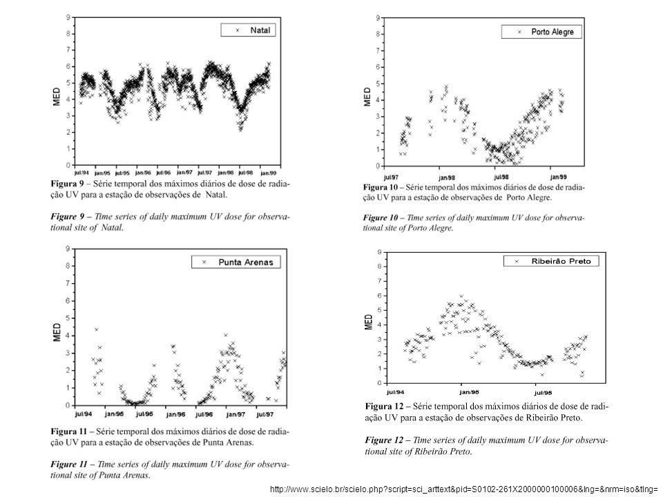 Pesquisas em desenvolvimento Efeito da Radiação UV sobre as Macrófitas Aquáticas Costeiras COSTA, César S.