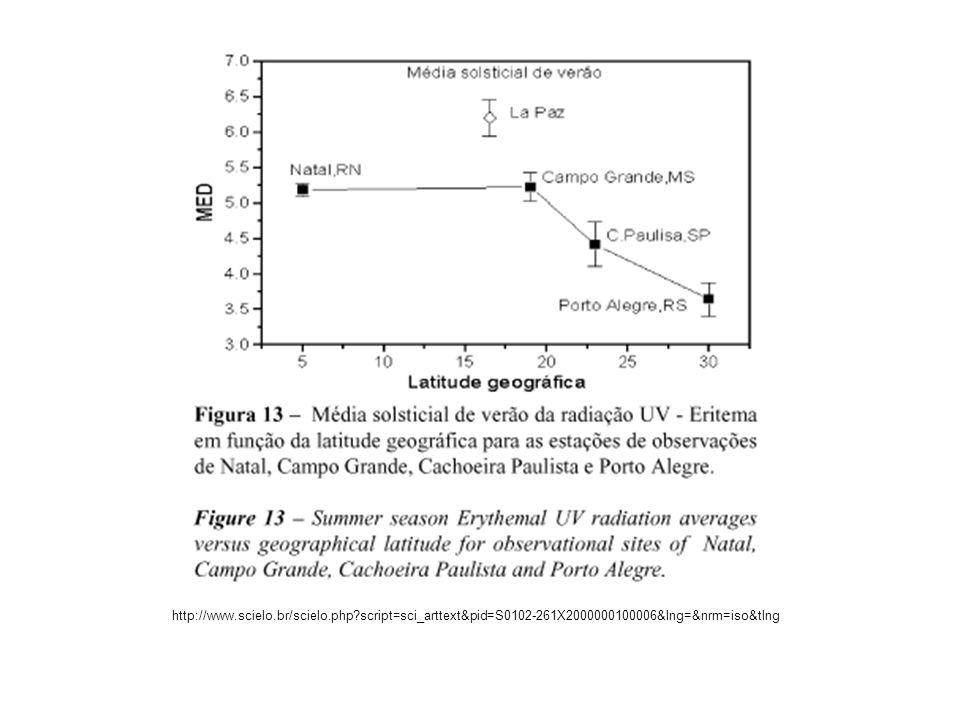 Espectrofotômetro Brewer e GUV - Ground Based Ultraviolet Raiometer Dobson Biômetro Fonte: http://www.dge.inpe.br/ozonio/#http://www.dge.inpe.br/ozonio/#
