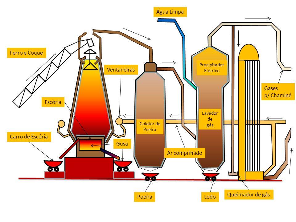 Carro de Escória Gusa PoeiraLodo Gases p/ Chaminé Ar comprimido Escória Ventaneiras Ferro e Coque Água Limpa Coletor de Poeira Precipitador Elétrico Lavador de gás Queimador de gás