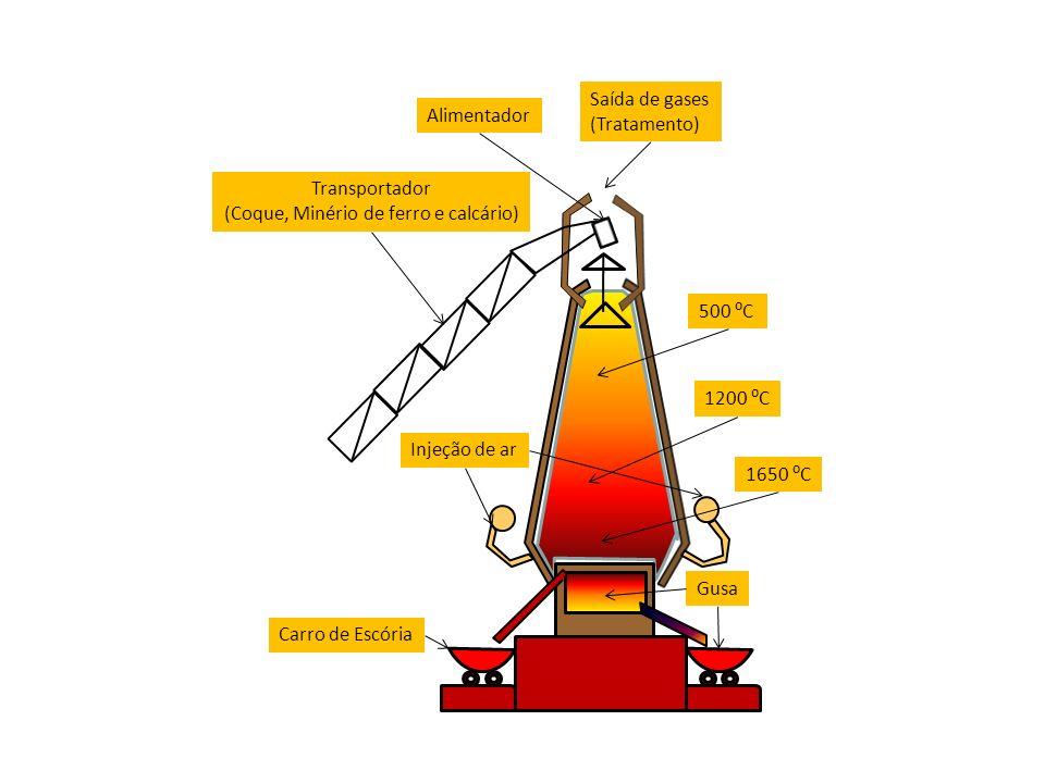 Gusa Carro de Escória Injeção de ar Transportador (Coque, Minério de ferro e calcário) Alimentador Saída de gases (Tratamento) 500 C 1200 C 1650 C
