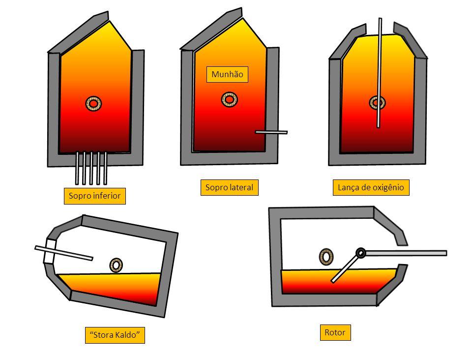 Munhão Sopro inferior Lança de oxigênioSopro lateral Stora Kaldo Rotor