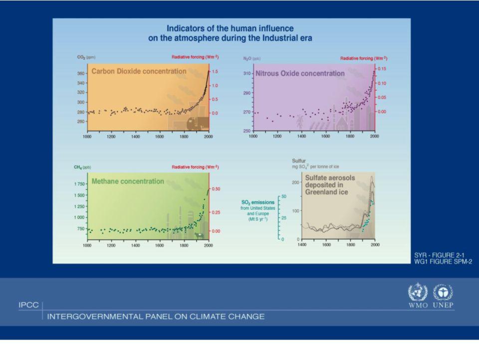 Uma tonelada de metano provoca 23 vezes mais impacto sobre o efeito estufa do que uma tonelada de CO 2 (IPCC) As hidrelétricas emitem quantidades significativas de GEE, pela liberação de CO 2 e CH 4