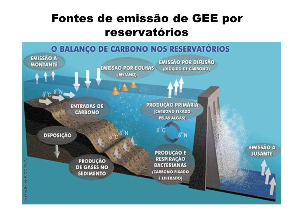 Fonte: Esteves 1998