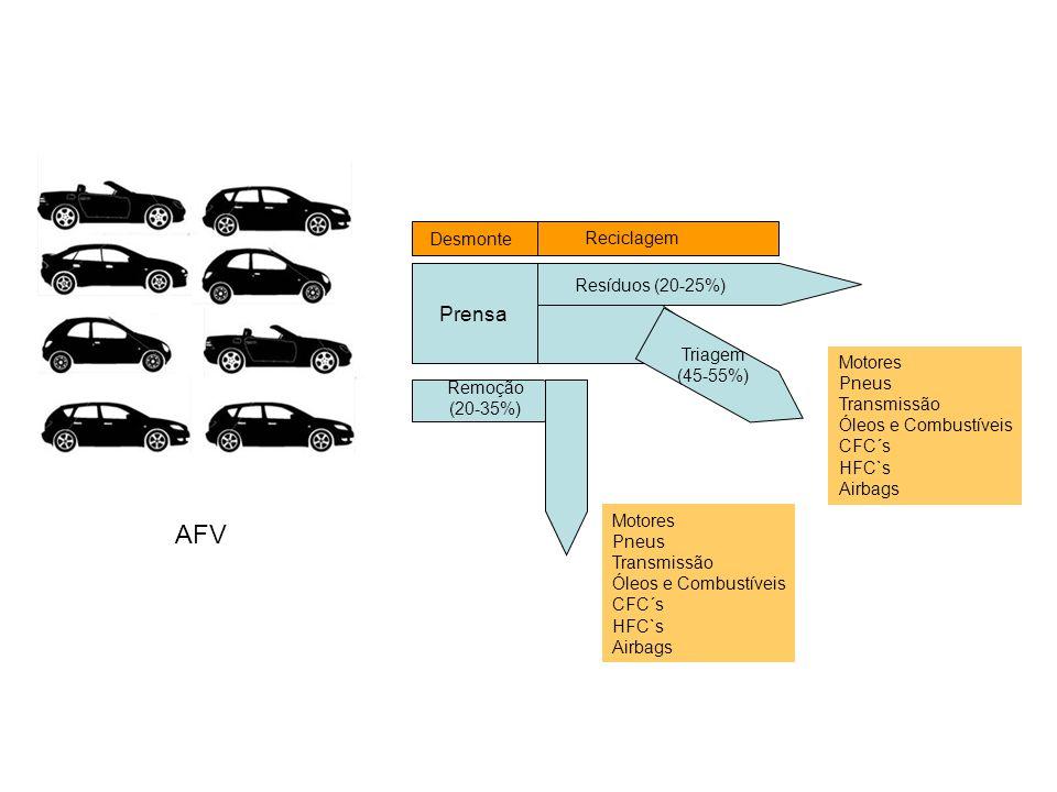 AFV Prensa Remoção (20-35%) Motores Pneus Transmissão Óleos e Combustíveis CFC´s HFC`s Airbags Motores Pneus Transmissão Óleos e Combustíveis CFC´s HF