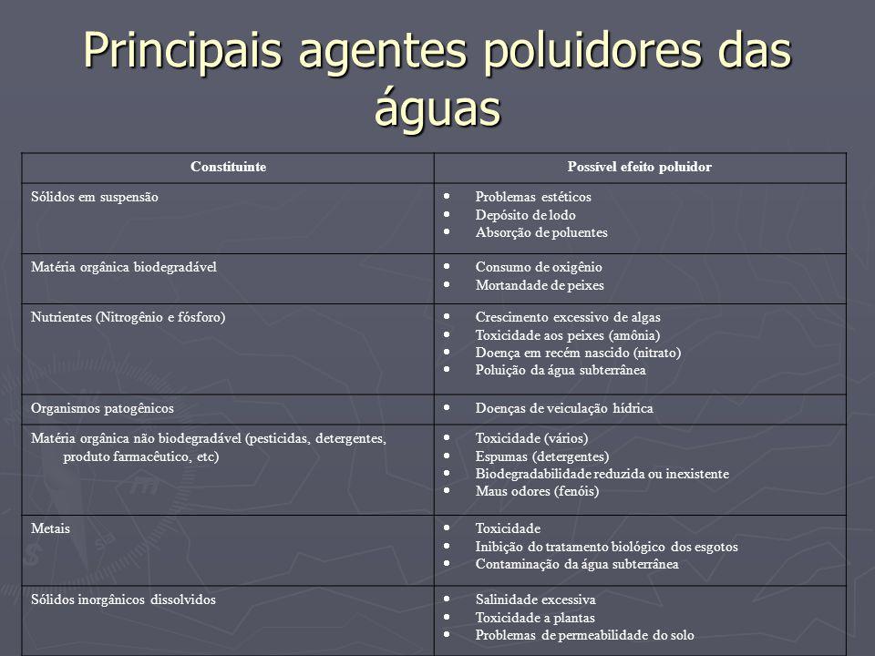 Principais agentes poluidores das águas ConstituintePossível efeito poluidor Sólidos em suspensão Problemas estéticos Depósito de lodo Absorção de pol