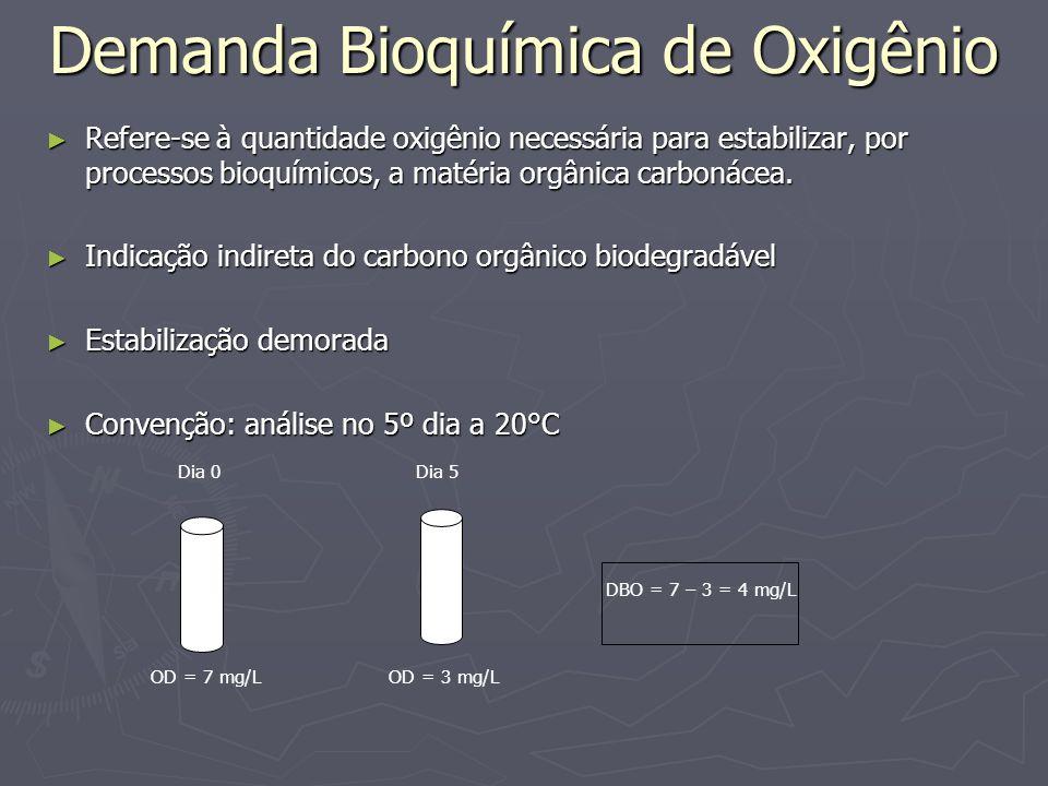 Demanda Bioquímica de Oxigênio Refere-se à quantidade oxigênio necessária para estabilizar, por processos bioquímicos, a matéria orgânica carbonácea.