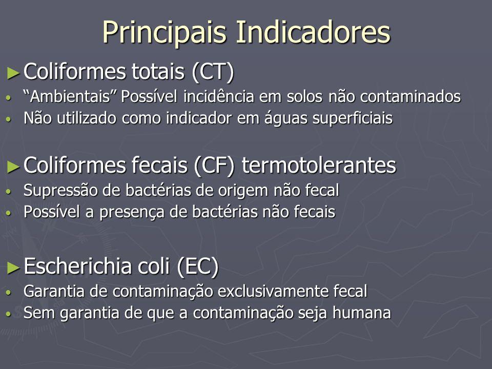 Principais Indicadores Coliformes totais (CT) Coliformes totais (CT) Ambientais Possível incidência em solos não contaminados Ambientais Possível inci