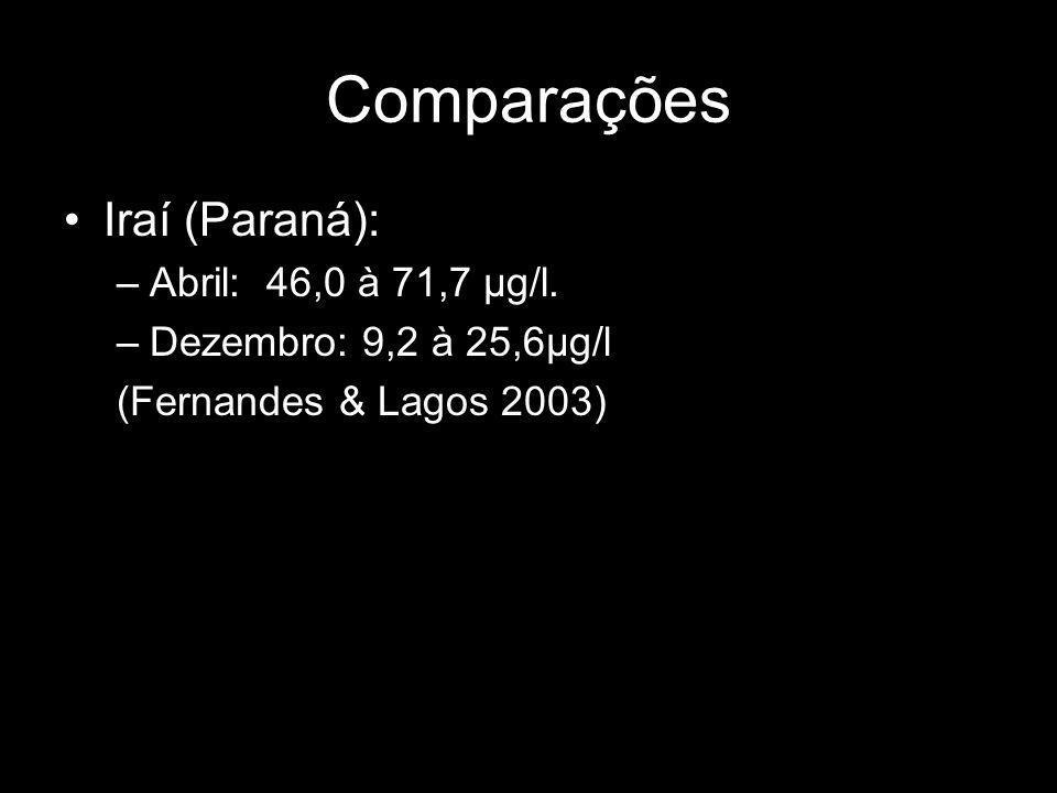 Comparações Iraí (Paraná): –Abril: 46,0 à 71,7 µg/l.