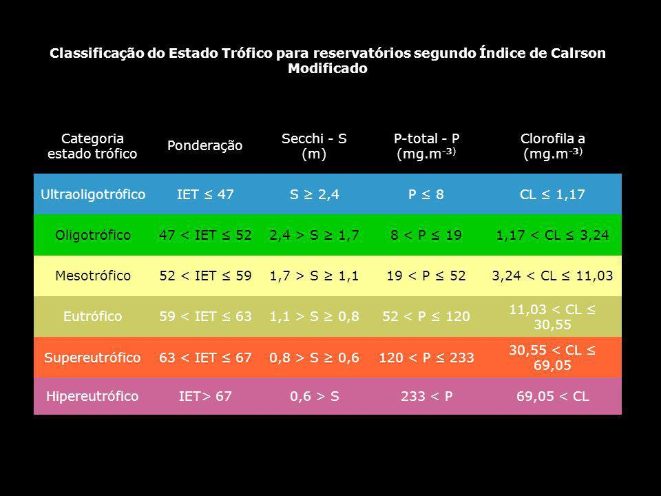 Classificação do Estado Trófico para reservatórios segundo Índice de Calrson Modificado Categoria estado trófico Ponderação Secchi - S (m) P-total - P (mg.m -3) Clorofila a (mg.m -3) UltraoligotróficoIET 47S 2,4P 8CL 1,17 Oligotrófico47 < IET 522,4 > S 1,78 < P 191,17 < CL 3,24 Mesotrófico52 < IET 591,7 > S 1,119 < P 523,24 < CL 11,03 Eutrófico59 < IET 631,1 > S 0,852 < P 120 11,03 < CL 30,55 Supereutrófico63 < IET 670,8 > S 0,6120 < P 233 30,55 < CL 69,05 HipereutróficoIET> 670,6 > S233 < P69,05 < CL http://www.cetesb.sp.gov.br/Agua/rios/indice_iva_iet.asp