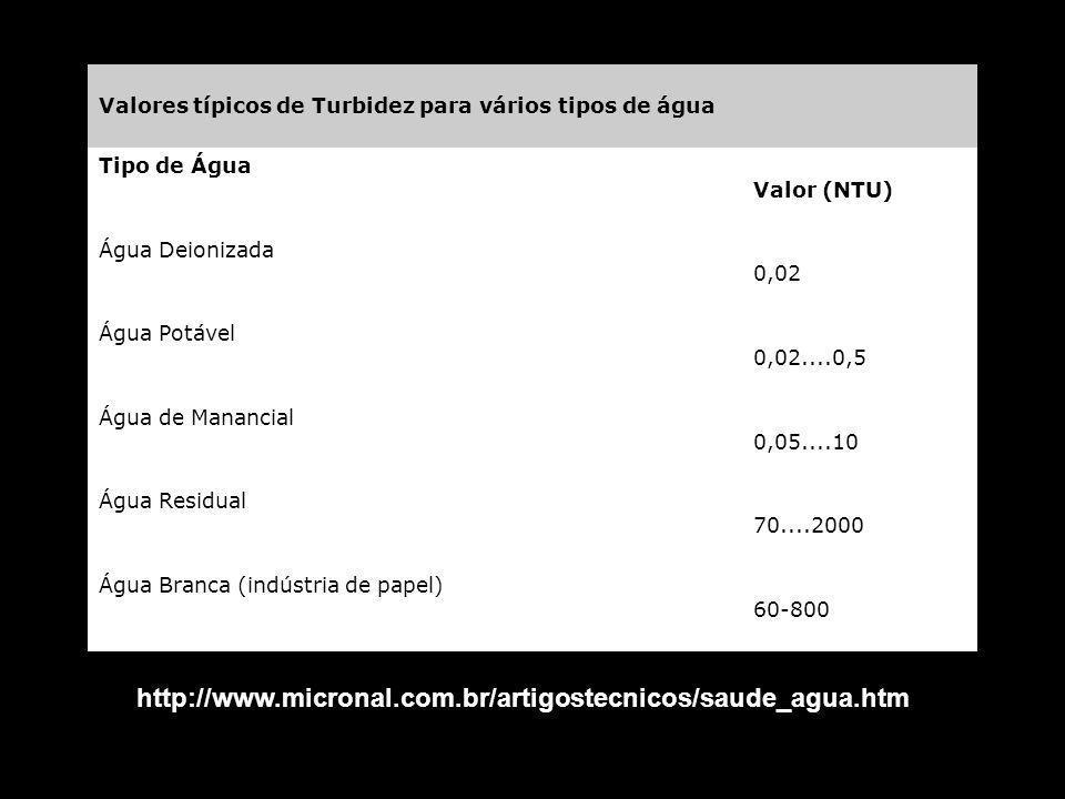 Valores típicos de Turbidez para vários tipos de água Tipo de Água Valor (NTU) Água Deionizada 0,02 Água Potável 0,02....0,5 Água de Manancial 0,05....10 Água Residual 70....2000 Água Branca (indústria de papel) 60-800 http://www.micronal.com.br/artigostecnicos/saude_agua.htm