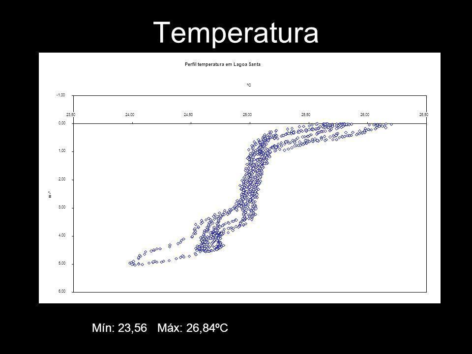 Temperatura Mín: 23,56 Máx: 26,84ºC