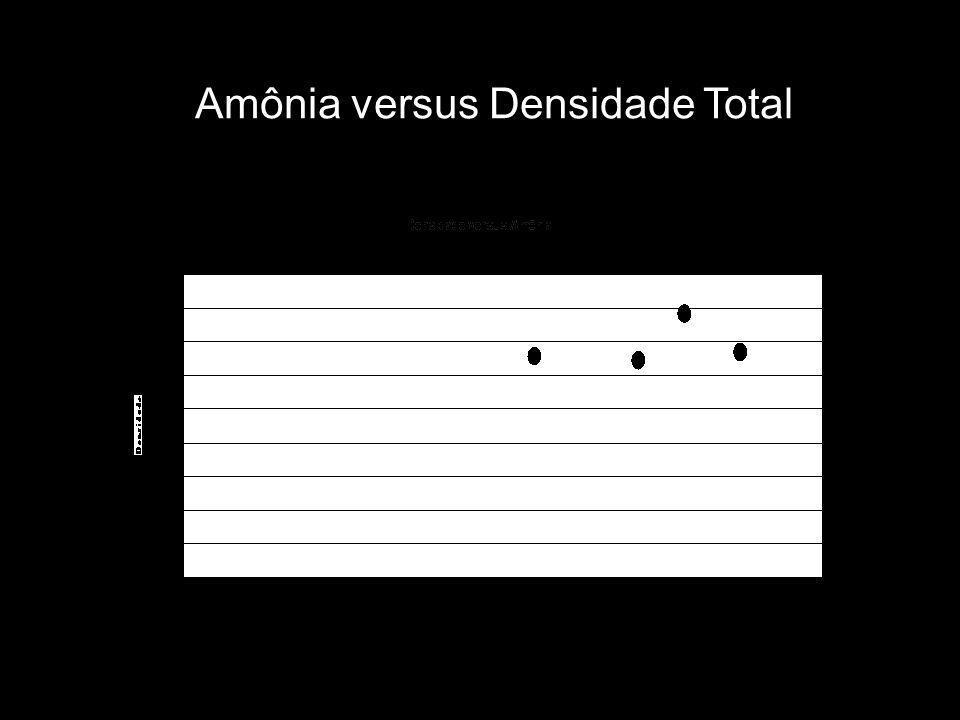 Amônia versus Densidade Total