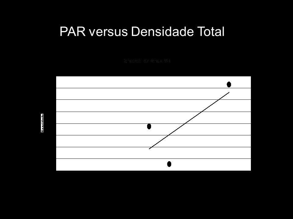 PAR versus Densidade Total