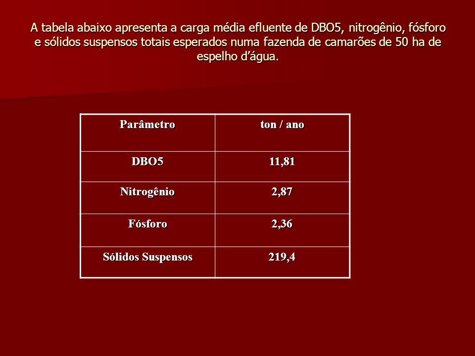 A tabela abaixo apresenta a carga média efluente de DBO5, nitrogênio, fósforo e sólidos suspensos totais esperados numa fazenda de camarões de 50 ha d