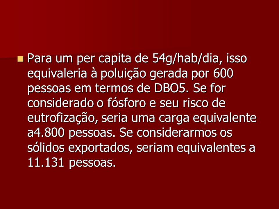 Para um per capita de 54g/hab/dia, isso equivaleria à poluição gerada por 600 pessoas em termos de DBO5. Se for considerado o fósforo e seu risco de e