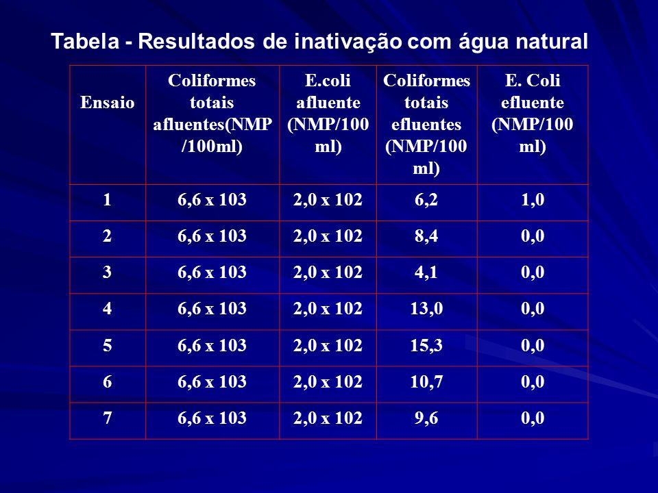 Tabela - Resultados de inativação com água natural Ensaio Coliformes totais afluentes(NMP /100ml) E.coli afluente (NMP/100 ml) Coliformes totais eflue