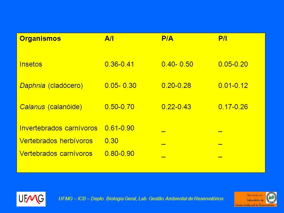 UFMG – ICB – Depto. Biologia Geral, Lab. Gestão Ambiental de Reservatórios OrganismosA/IP/AP/I Insetos0.36-0.410.40- 0.500.05-0.20 Daphnia (cladócero)
