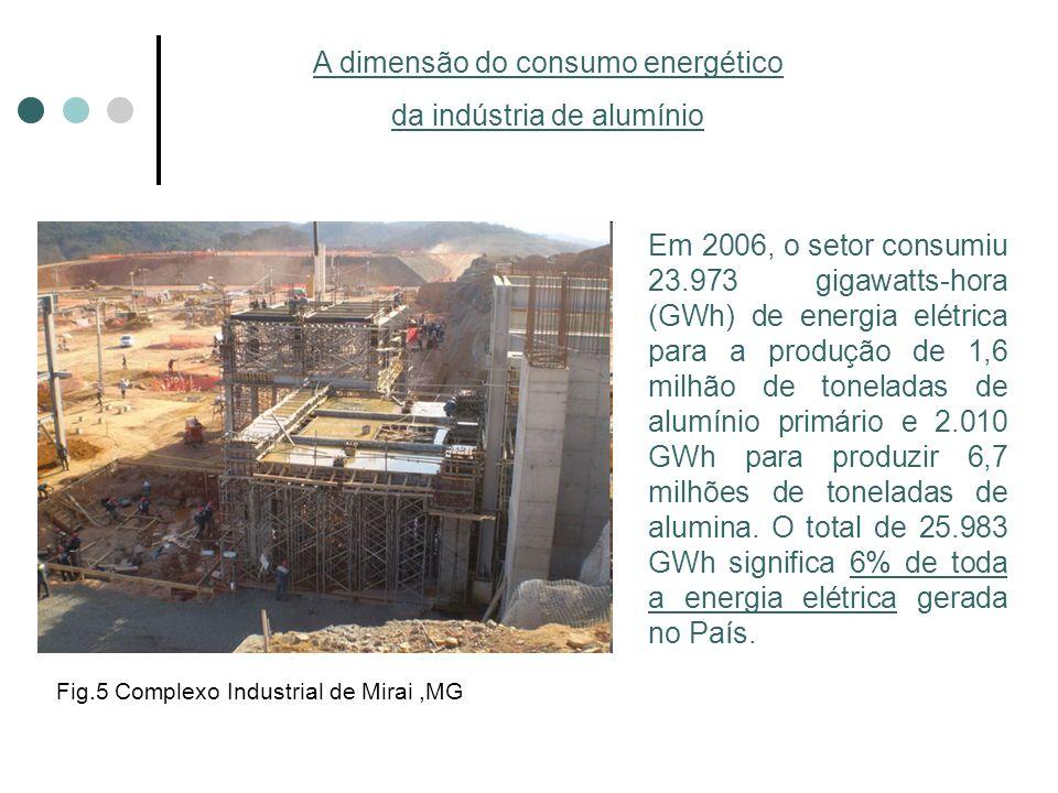 A dimensão do consumo energético da indústria de alumínio Em 2006, o setor consumiu 23.973 gigawatts-hora (GWh) de energia elétrica para a produção de