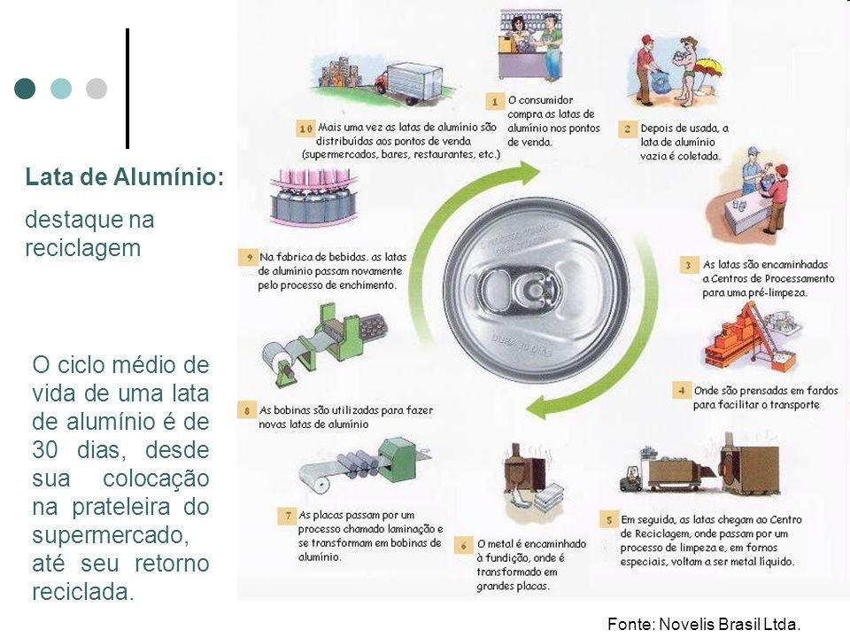 O ciclo médio de vida de uma lata de alumínio é de 30 dias, desde sua colocação na prateleira do supermercado, até seu retorno reciclada. Lata de Alum