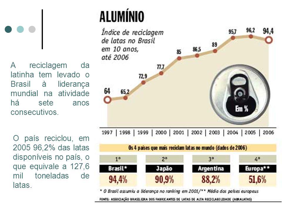 A reciclagem da latinha tem levado o Brasil à liderança mundial na atividade há sete anos consecutivos. O país reciclou, em 2005 96,2% das latas dispo