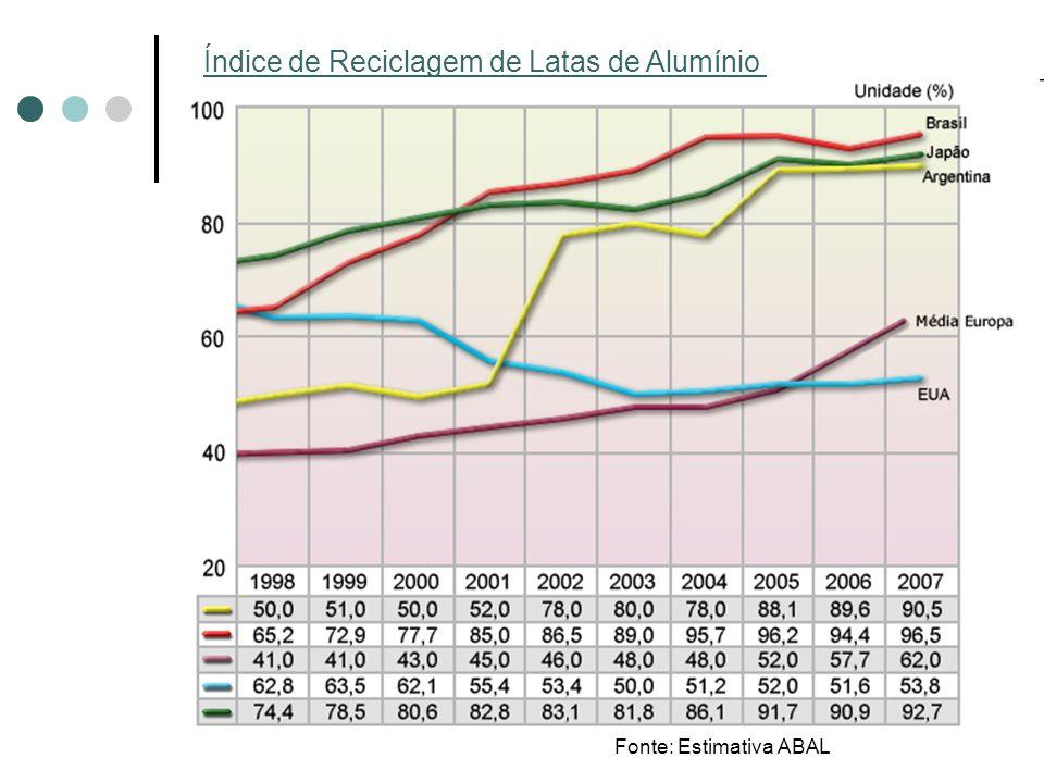 Índice de Reciclagem de Latas de Alumínio Fonte: Estimativa ABAL