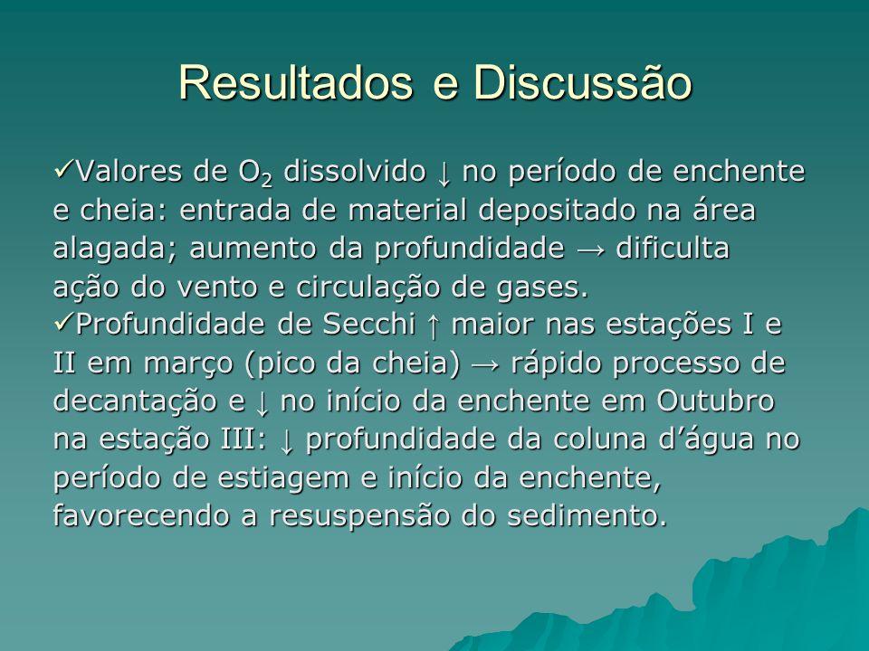 Resultados e Discussão Valores de O 2 dissolvido no período de enchente Valores de O 2 dissolvido no período de enchente e cheia: entrada de material