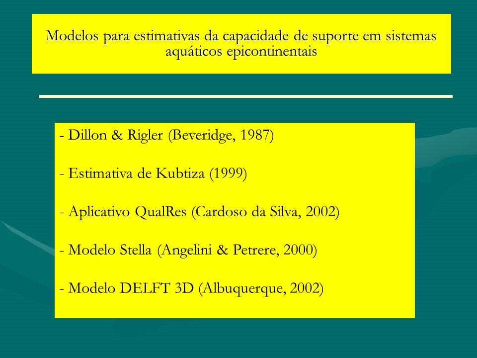 Modelos para estimativas da capacidade de suporte em sistemas aquáticos epicontinentais - Dillon & Rigler (Beveridge, 1987) - Estimativa de Kubtiza (1
