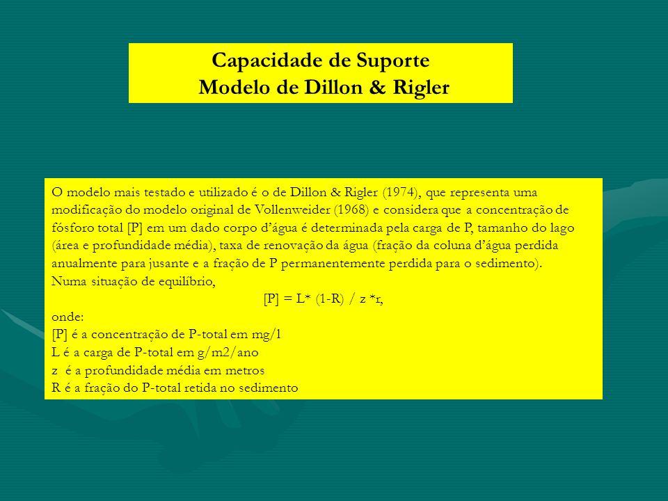 O modelo mais testado e utilizado é o de Dillon & Rigler (1974), que representa uma modificação do modelo original de Vollenweider (1968) e considera