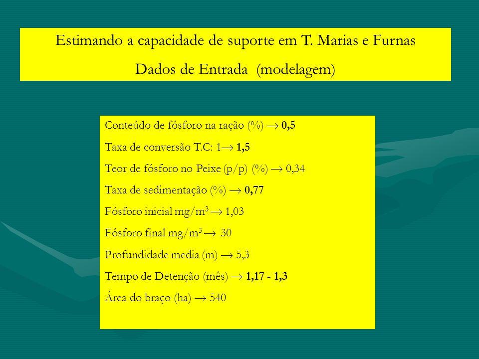 Estimando a capacidade de suporte em T. Marias e Furnas Dados de Entrada (modelagem) Conteúdo de fósforo na ração (%) 0,5 Taxa de conversão T.C: 1 1,5