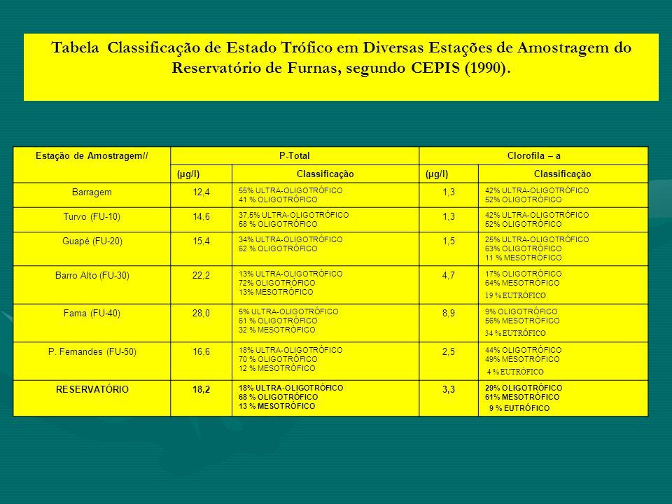 Tabela Classificação de Estado Trófico em Diversas Estações de Amostragem do Reservatório de Furnas, segundo CEPIS (1990). Estação de Amostragem//P-To