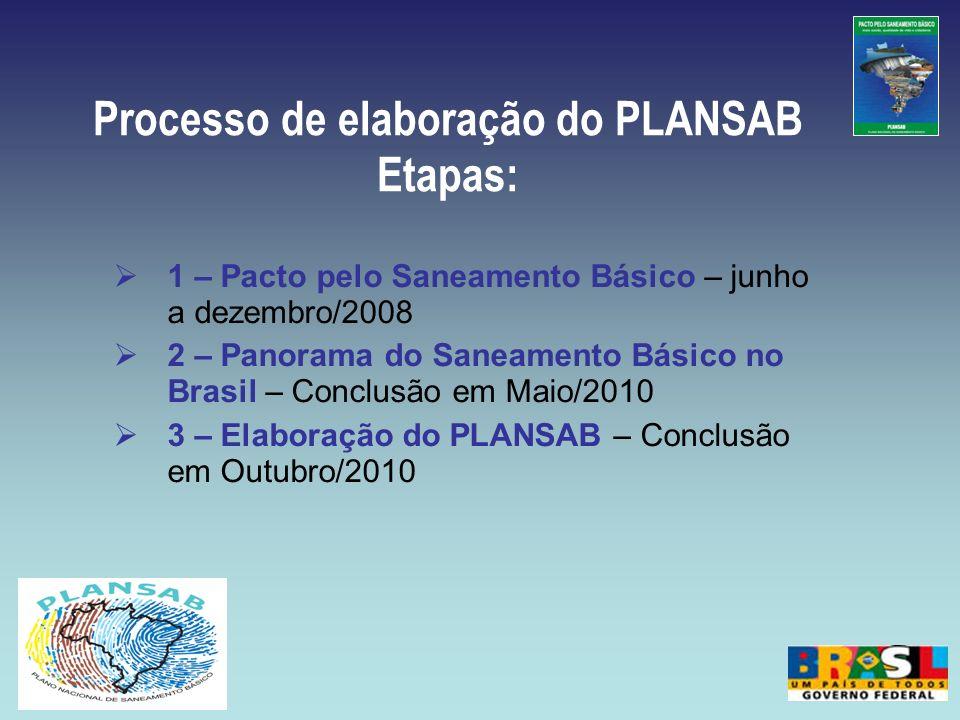 1 – Pacto pelo Saneamento Básico – junho a dezembro/2008 2 – Panorama do Saneamento Básico no Brasil – Conclusão em Maio/2010 3 – Elaboração do PLANSA