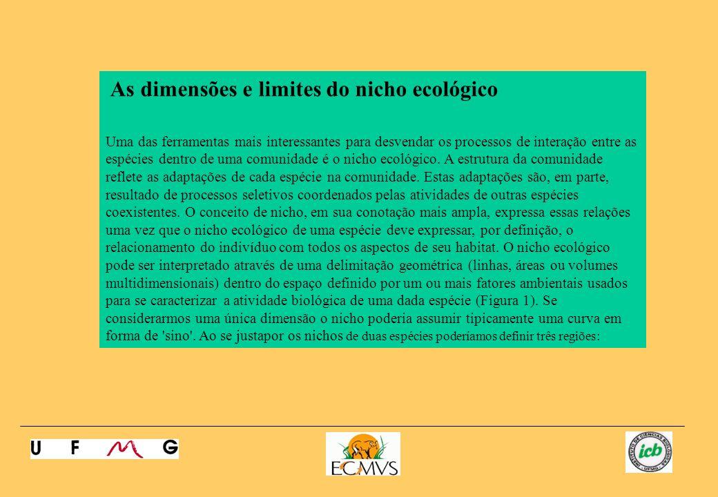 As dimensões e limites do nicho ecológico Uma das ferramentas mais interessantes para desvendar os processos de interação entre as espécies dentro de