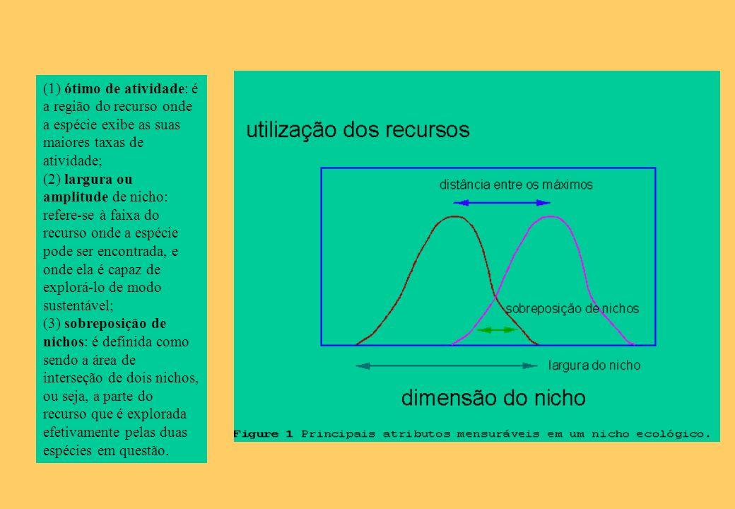 (1) ótimo de atividade: é a região do recurso onde a espécie exibe as suas maiores taxas de atividade; (2) largura ou amplitude de nicho: refere-se à