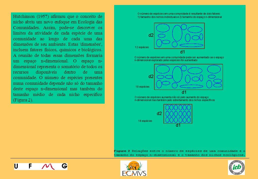 Comparações alométricas e a caracterização do nicho Uma nova forma de aplicar a teoria do nicho ecológico refere-se á noção do nicho morfométrico.