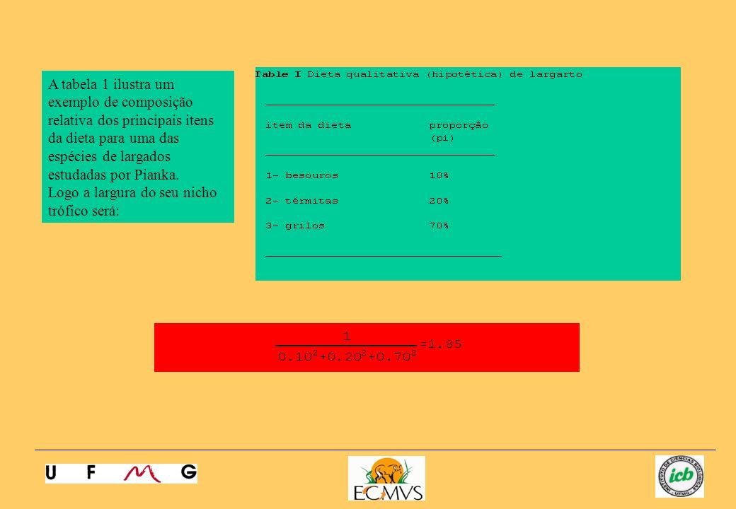 A tabela 1 ilustra um exemplo de composição relativa dos principais itens da dieta para uma das espécies de largados estudadas por Pianka. Logo a larg