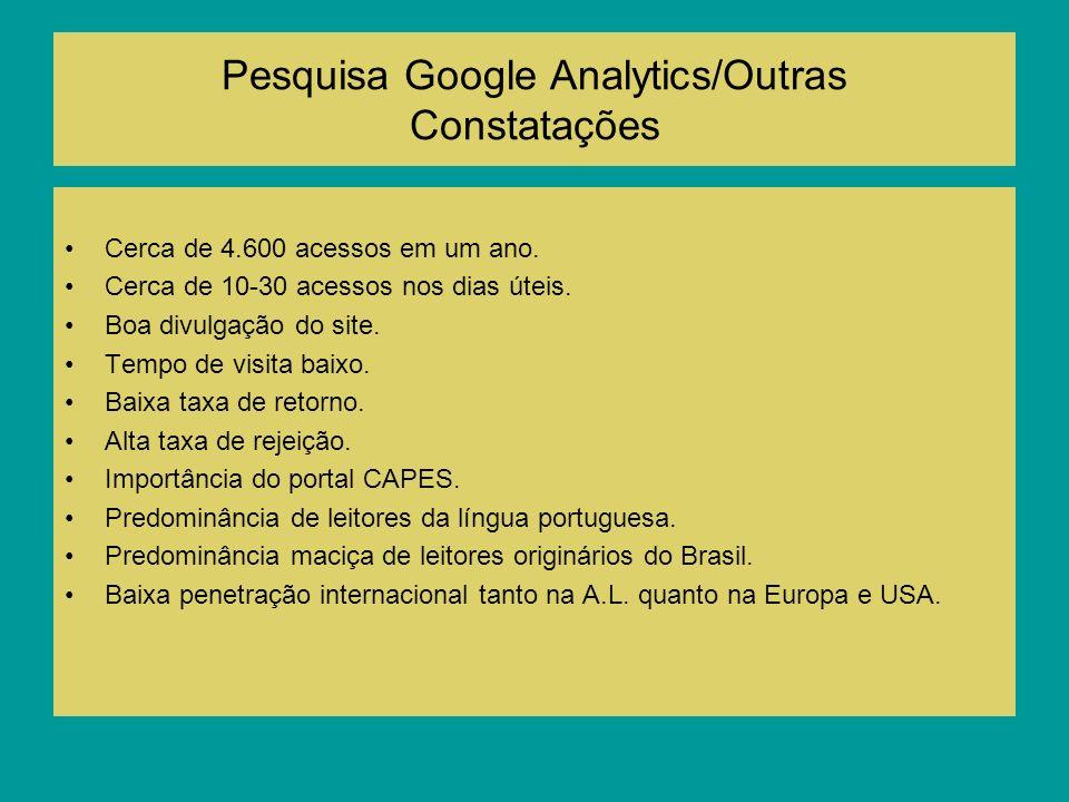 Pesquisa Google Analytics/Outras Constatações Cerca de 4.600 acessos em um ano. Cerca de 10-30 acessos nos dias úteis. Boa divulgação do site. Tempo d