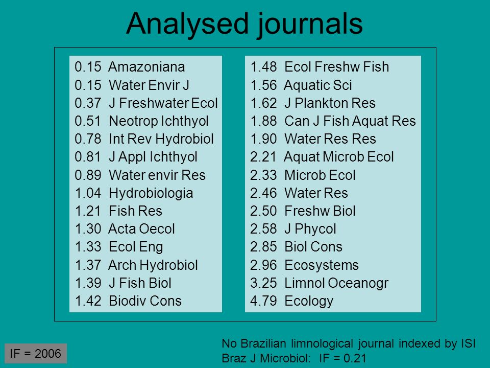 Analysed journals 0.15 Amazoniana 0.15 Water Envir J 0.37 J Freshwater Ecol 0.51 Neotrop Ichthyol 0.78 Int Rev Hydrobiol 0.81 J Appl Ichthyol 0.89 Wat