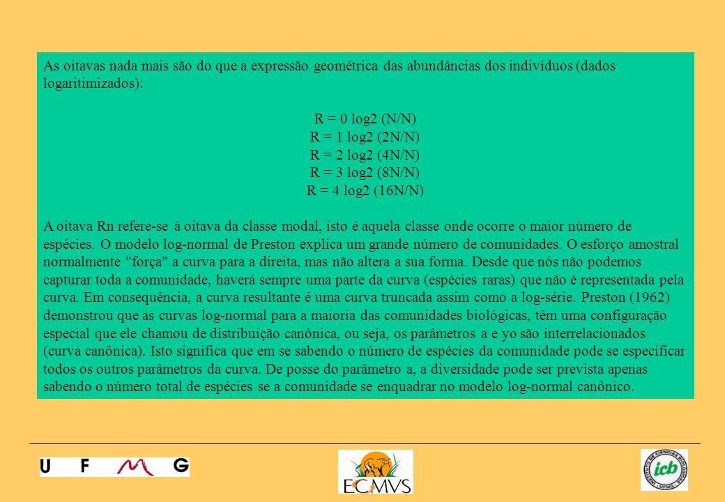 As oitavas nada mais são do que a expressão geométrica das abundâncias dos indivíduos (dados logaritimizados): R = 0 log2 (N/N) R = 1 log2 (2N/N) R =