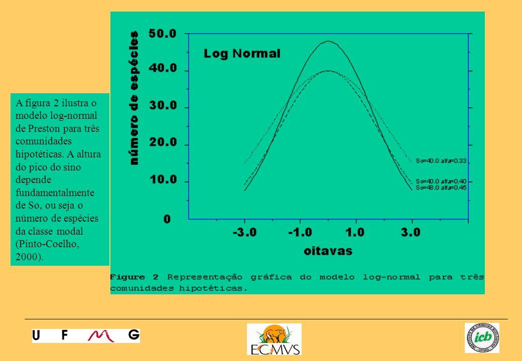 A figura 2 ilustra o modelo log-normal de Preston para três comunidades hipotéticas. A altura do pico do sino depende fundamentalmente de So, ou seja