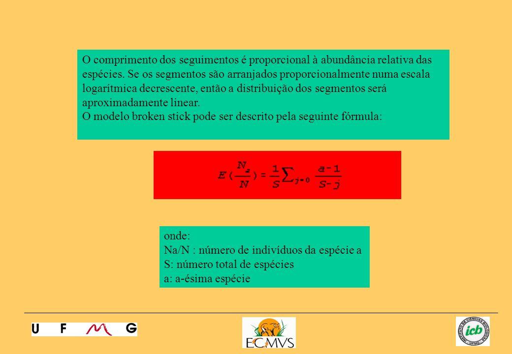 O comprimento dos seguimentos é proporcional à abundância relativa das espécies. Se os segmentos são arranjados proporcionalmente numa escala logarítm