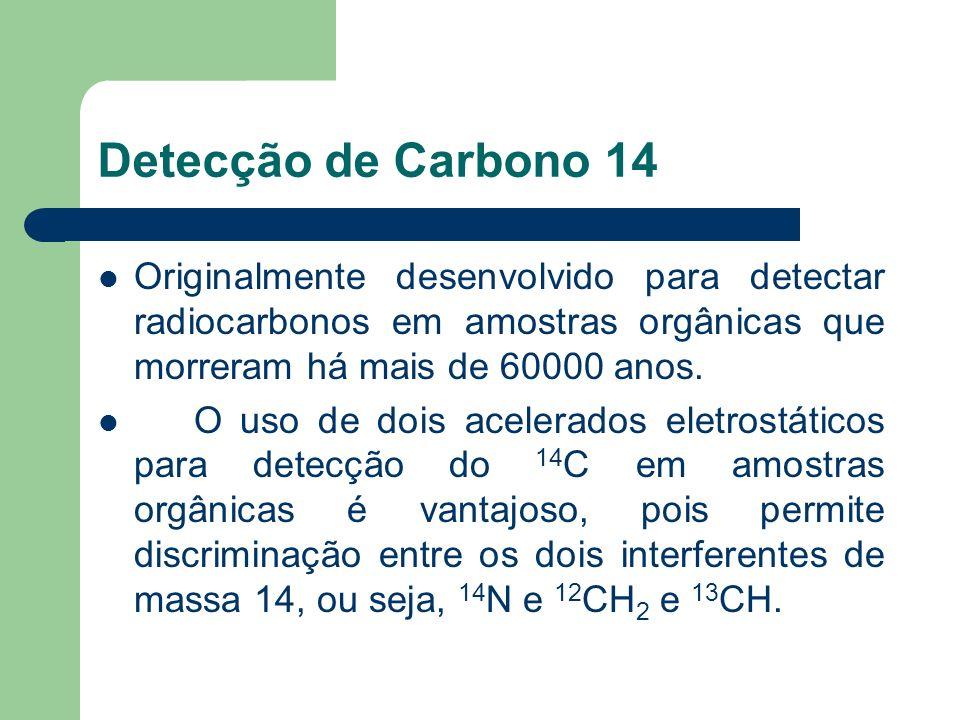 Detecção de Carbono 14 Originalmente desenvolvido para detectar radiocarbonos em amostras orgânicas que morreram há mais de 60000 anos. O uso de dois