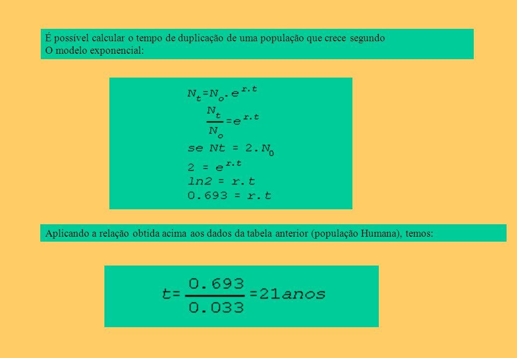 É possível calcular o tempo de duplicação de uma população que crece segundo O modelo exponencial: Aplicando a relação obtida acima aos dados da tabel