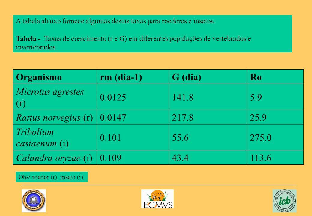 Organismorm (dia-1)G (dia)Ro Microtus agrestes (r) 0.0125141.85.9 Rattus norvegius (r)0.0147217.825.9 Tribolium castaenum (i) 0.10155.6275.0 Calandra