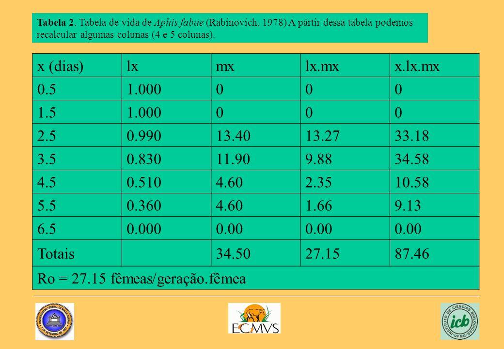 Tabela 2. Tabela de vida de Aphis fabae (Rabinovich, 1978) A pártir dessa tabela podemos recalcular algumas colunas (4 e 5 colunas). x (dias)lxmxlx.mx