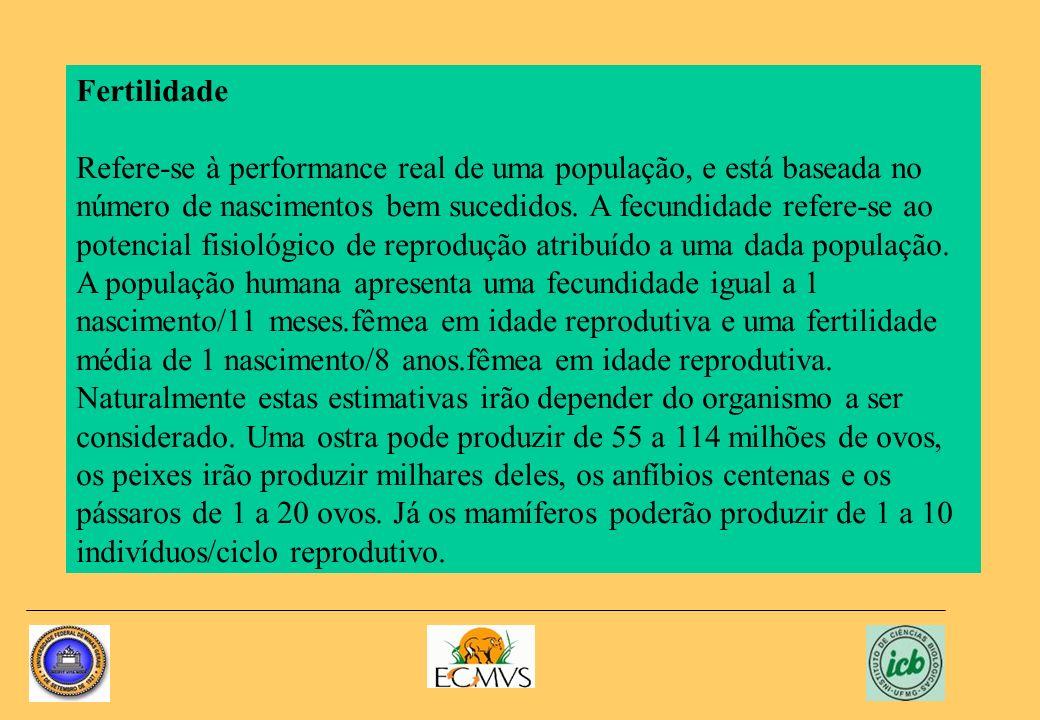 Fertilidade Refere-se à performance real de uma população, e está baseada no número de nascimentos bem sucedidos. A fecundidade refere-se ao potencial
