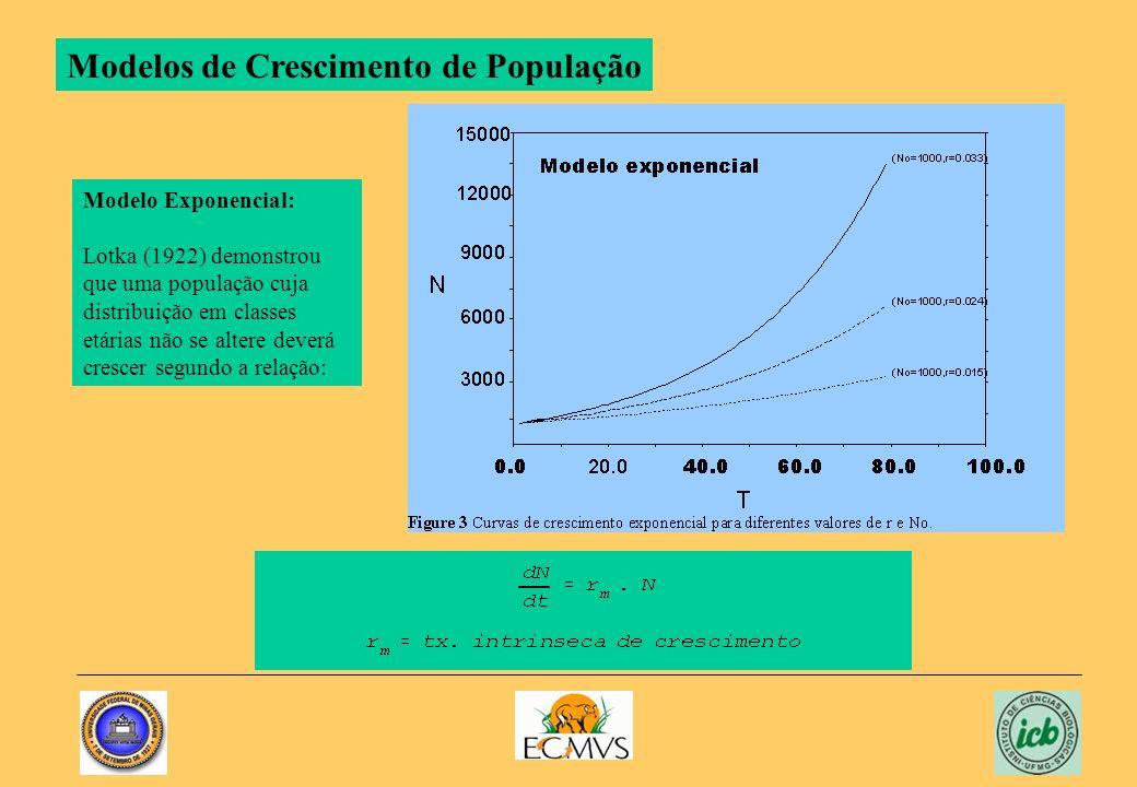 Modelo Exponencial: Lotka (1922) demonstrou que uma população cuja distribuição em classes etárias não se altere deverá crescer segundo a relação: Mod