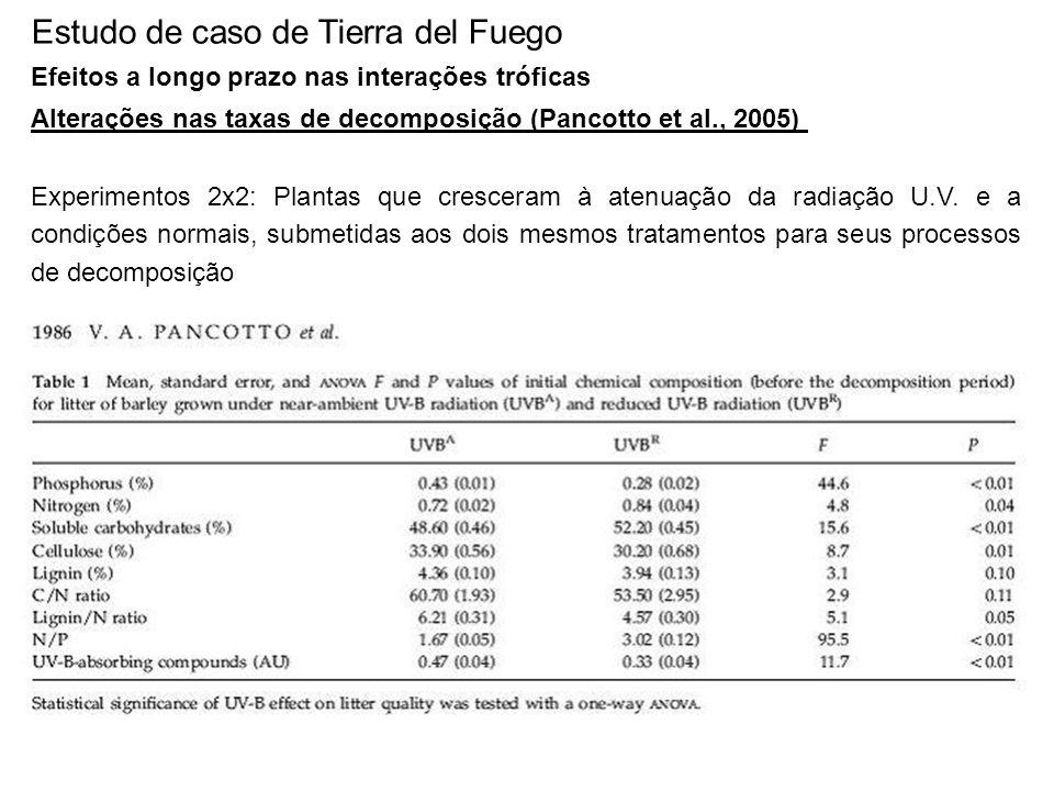 Estudo de caso de Tierra del Fuego Efeitos a longo prazo nas interações tróficas Alterações nas taxas de decomposição (Pancotto et al., 2005) Experime