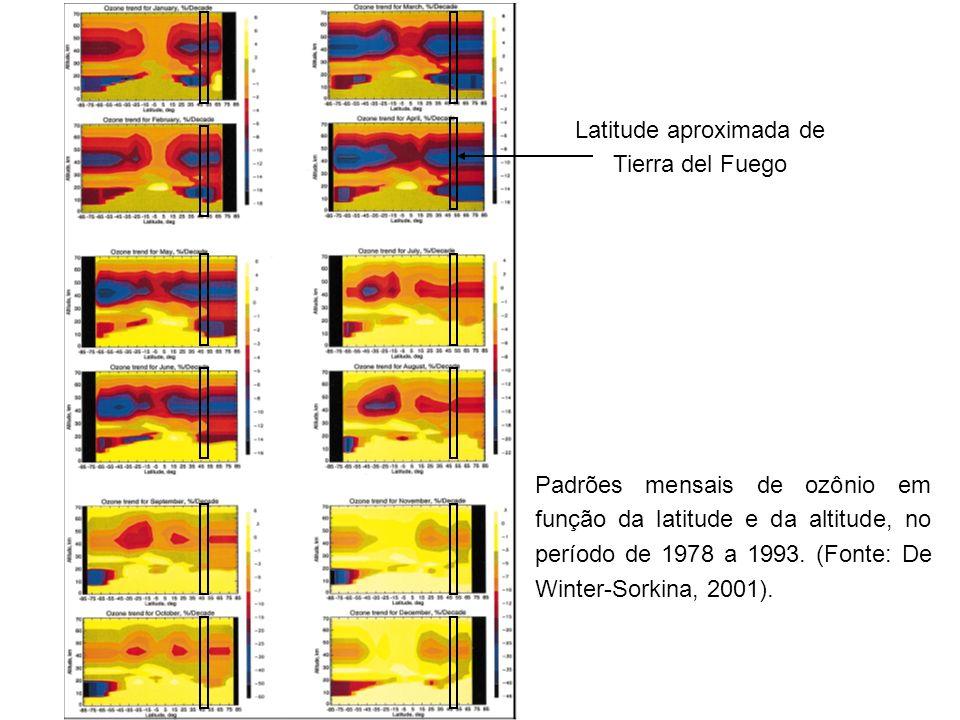 Padrões mensais de ozônio em função da latitude e da altitude, no período de 1978 a 1993. (Fonte: De Winter-Sorkina, 2001). Latitude aproximada de Tie